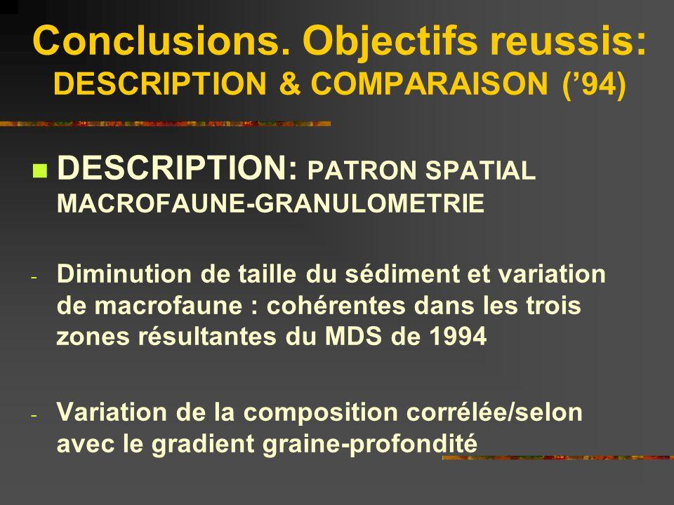 Conclusions. Objectifs reussis: DESCRIPTION & COMPARAISON ('94)