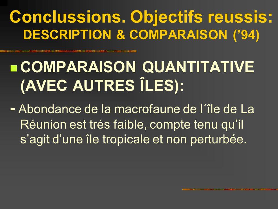 Conclussions. Objectifs reussis: DESCRIPTION & COMPARAISON ('94)