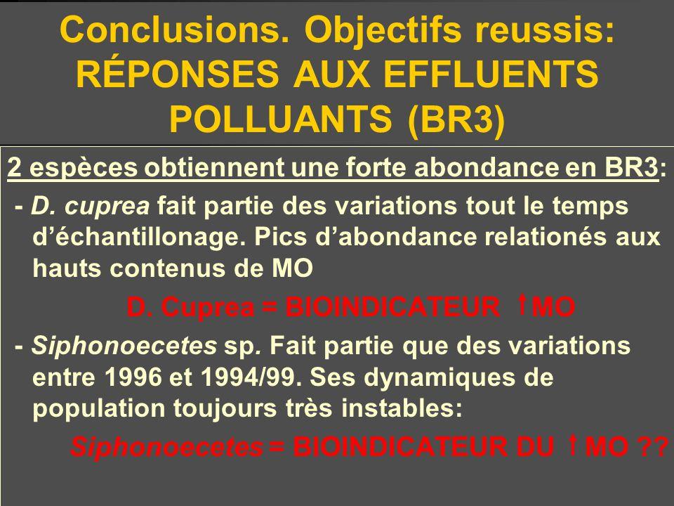 Conclusions. Objectifs reussis: RÉPONSES AUX EFFLUENTS POLLUANTS (BR3)