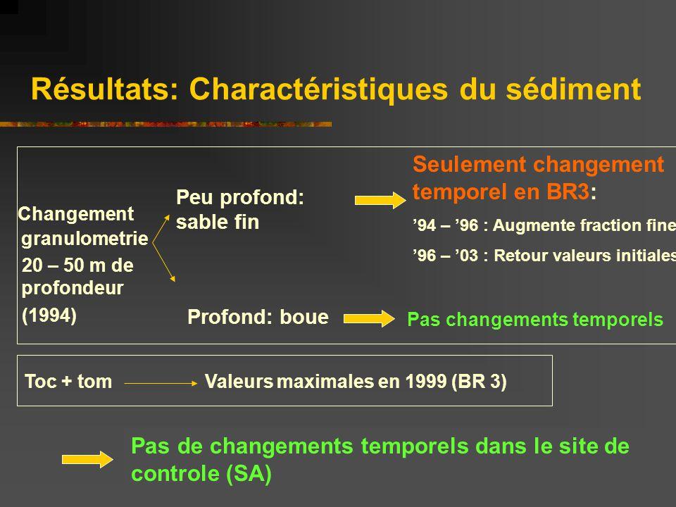Résultats: Charactéristiques du sédiment