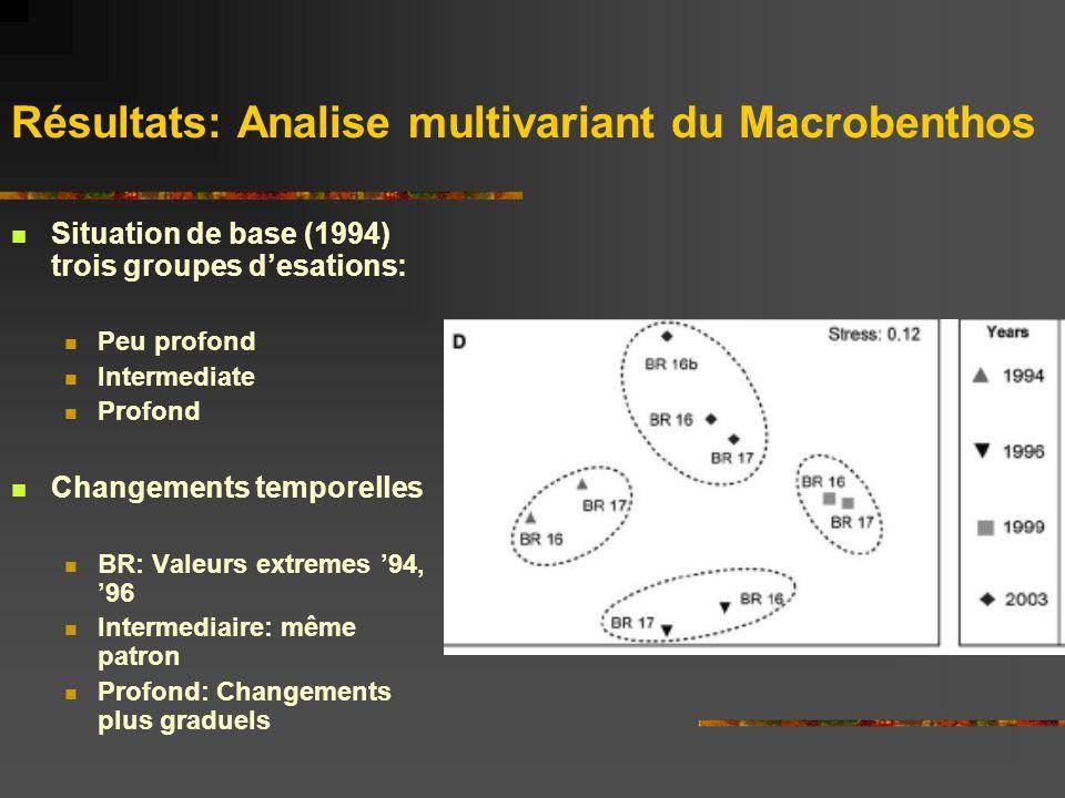 Résultats: Analise multivariant du Macrobenthos