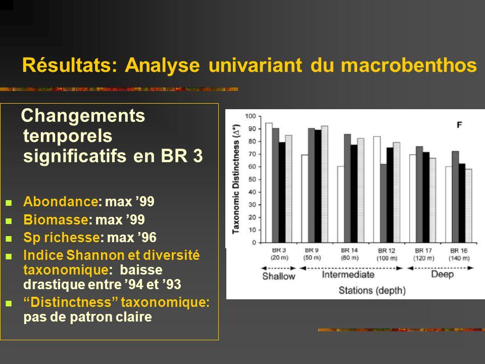 Résultats: Analyse univariant du macrobenthos