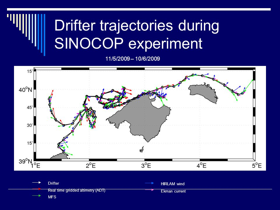 Drifter trajectories during SINOCOP experiment