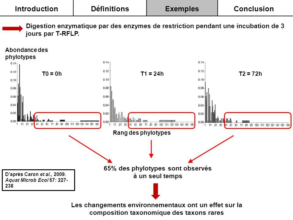 65% des phylotypes sont observés à un seul temps