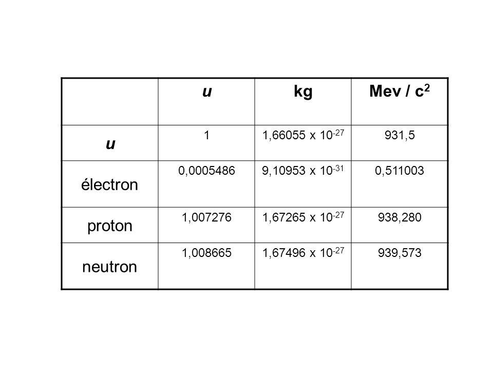 u kg Mev / c2 électron proton neutron 1 1,66055 x 10-27 931,5