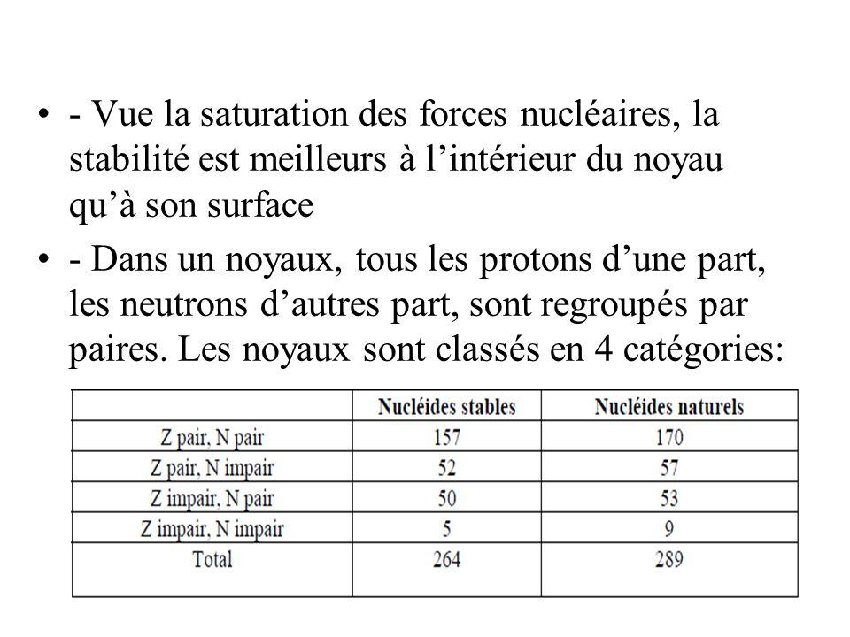 - Vue la saturation des forces nucléaires, la stabilité est meilleurs à l'intérieur du noyau qu'à son surface