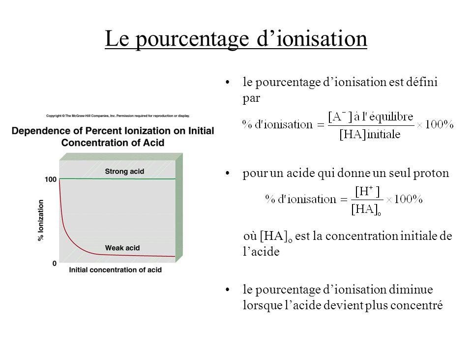 Le pourcentage d'ionisation