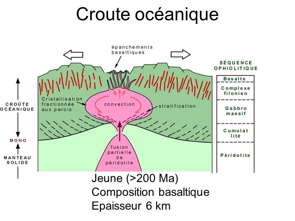 Croute océanique Jeune (>200 Ma) Composition basaltique