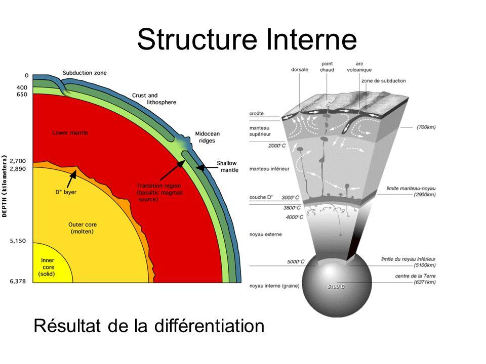 Structure Interne Résultat de la différentiation