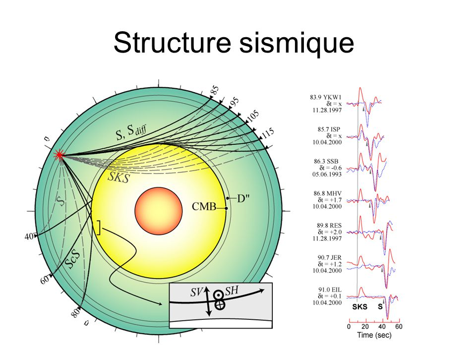 Structure sismique