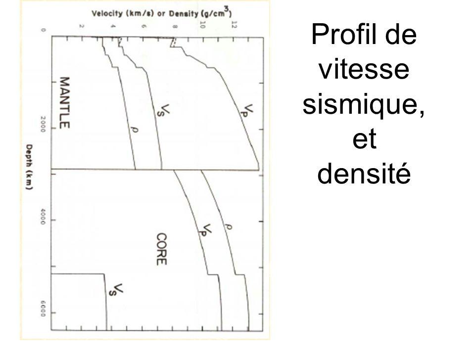 Profil de vitesse sismique, et densité