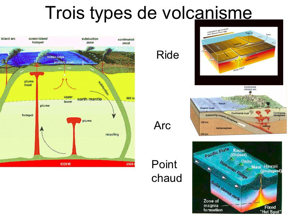 Trois types de volcanisme
