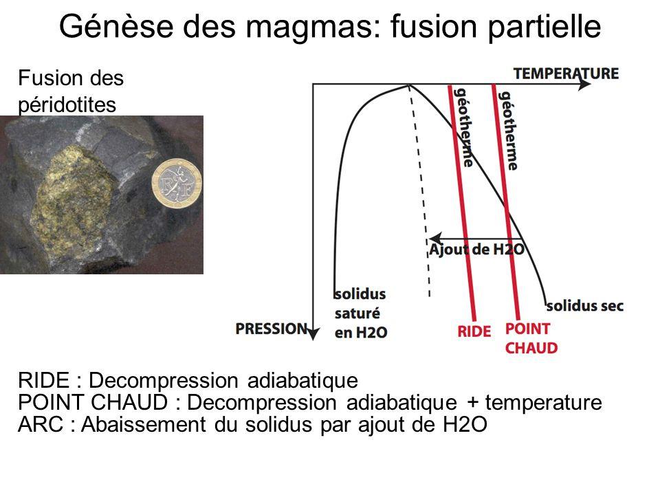Génèse des magmas: fusion partielle