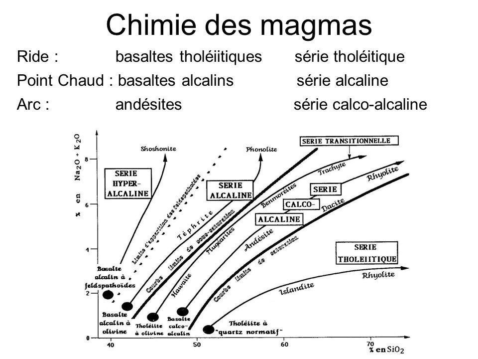 Chimie des magmas Ride : basaltes tholéiitiques série tholéitique