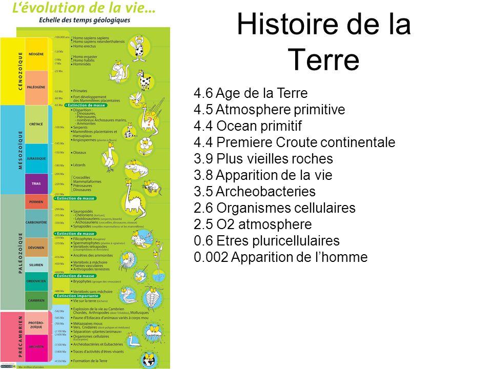 Histoire de la Terre 4.6 Age de la Terre 4.5 Atmosphere primitive