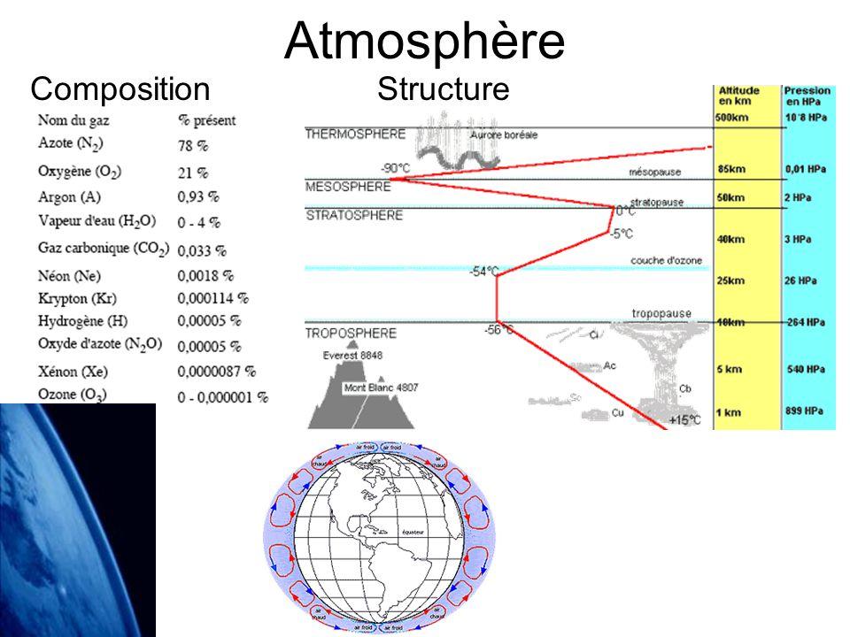 Atmosphère Composition Structure