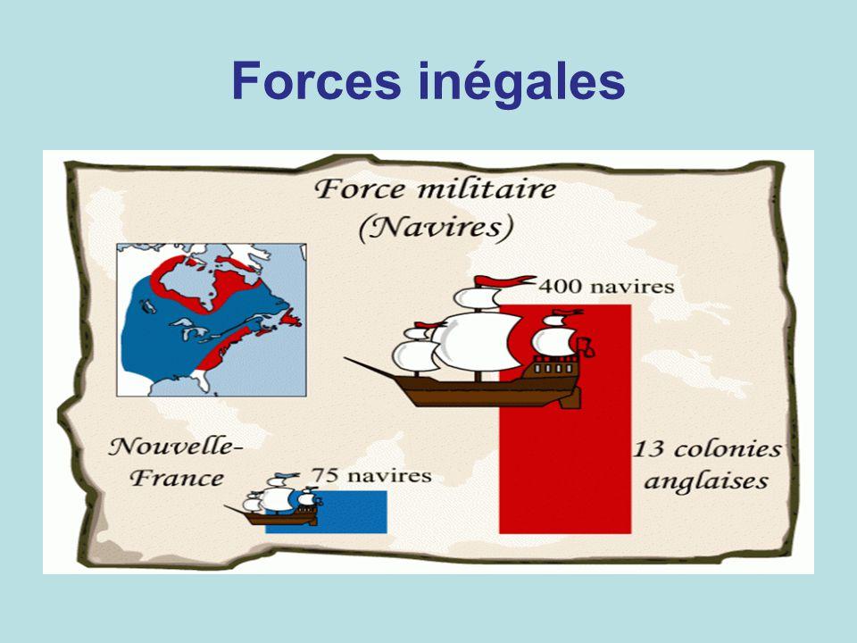 Forces inégales