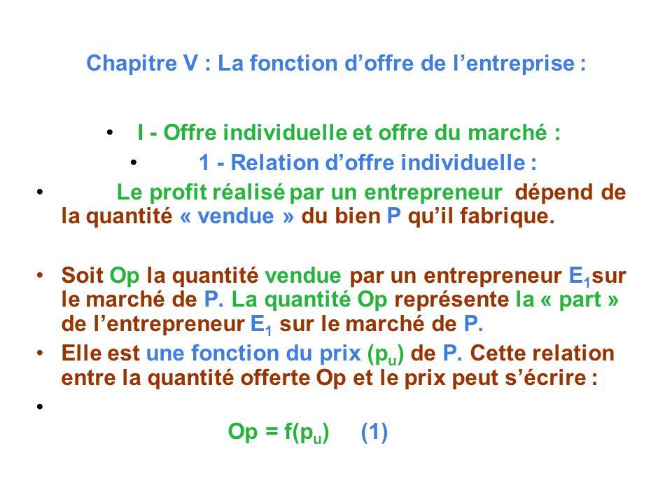 Chapitre V : La fonction d'offre de l'entreprise :