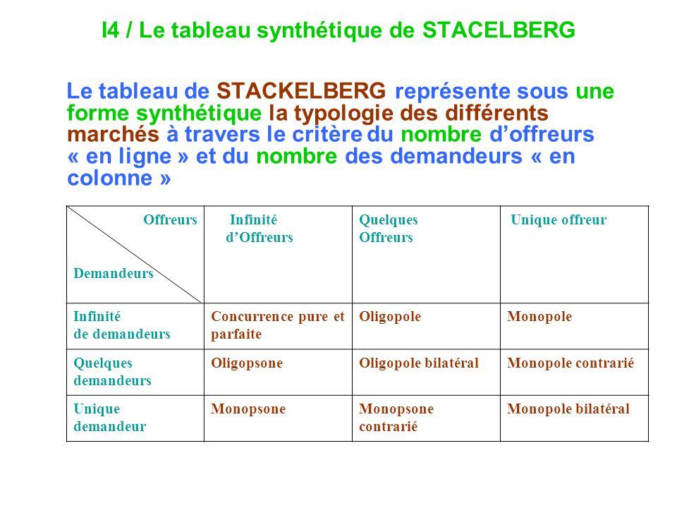 I4 / Le tableau synthétique de STACELBERG