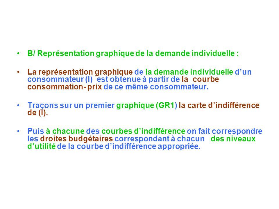 B/ Représentation graphique de la demande individuelle :