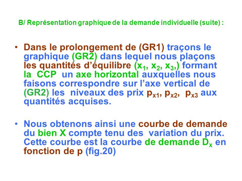 B/ Représentation graphique de la demande individuelle (suite) :