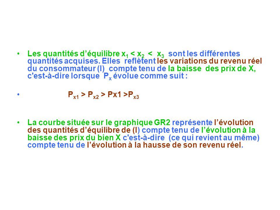 Les quantités d'équilibre x1 < x2 < x3 sont les différentes quantités acquises. Elles reflètent les variations du revenu réel du consommateur (I) compte tenu de la baisse des prix de X, c est-à-dire lorsque Px évolue comme suit :
