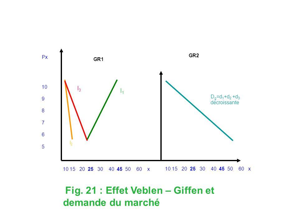 Fig. 21 : Effet Veblen – Giffen et demande du marché