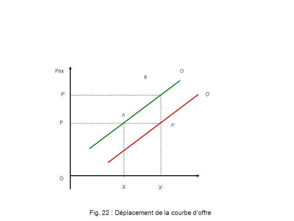 Fig. 22 : Déplacement de la courbe d'offre