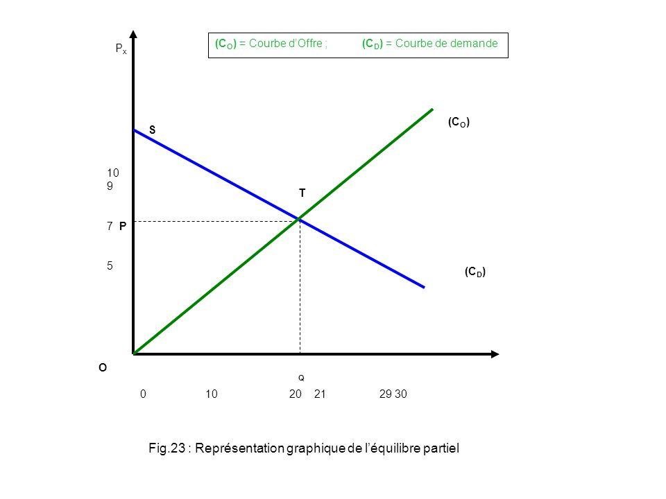 Fig.23 : Représentation graphique de l'équilibre partiel