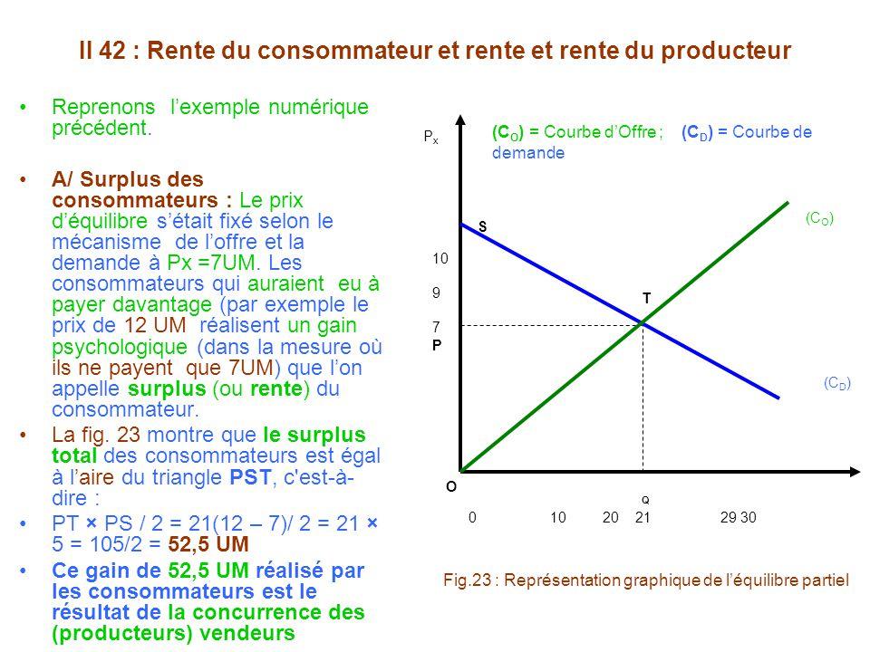 II 42 : Rente du consommateur et rente et rente du producteur