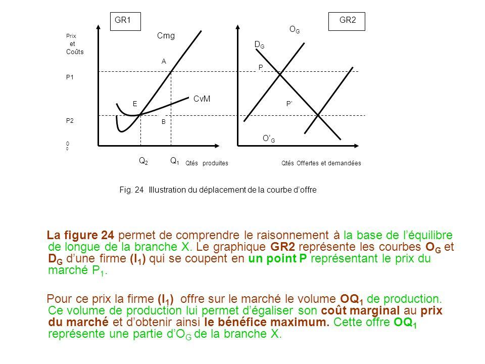 OG Prix. et. Coûts. P1. P2. DG. CvM. O'G. Q2 Q1 Qtés produites Qtés Offertes et demandées.