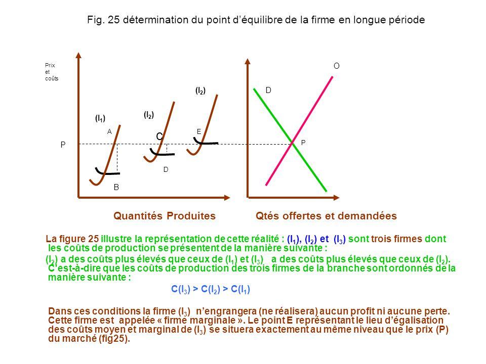 Fig. 25 détermination du point d'équilibre de la firme en longue période