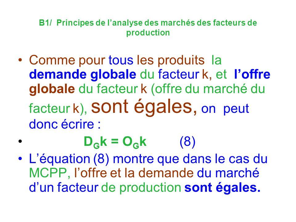 B1/ Principes de l'analyse des marchés des facteurs de production