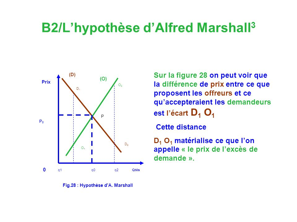 B2/L'hypothèse d'Alfred Marshall3