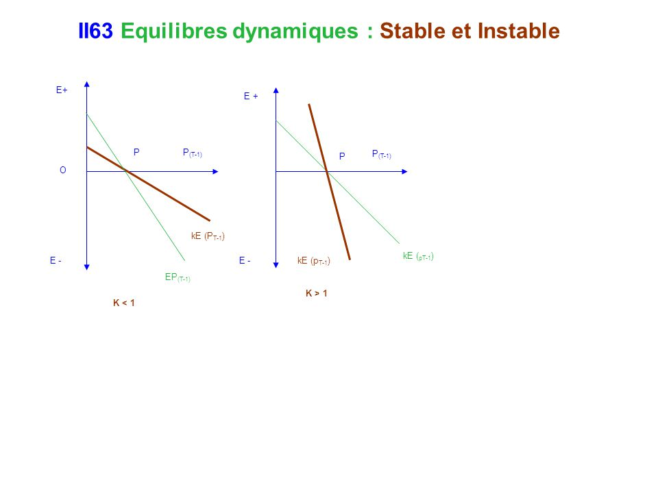 II63 Equilibres dynamiques : Stable et Instable