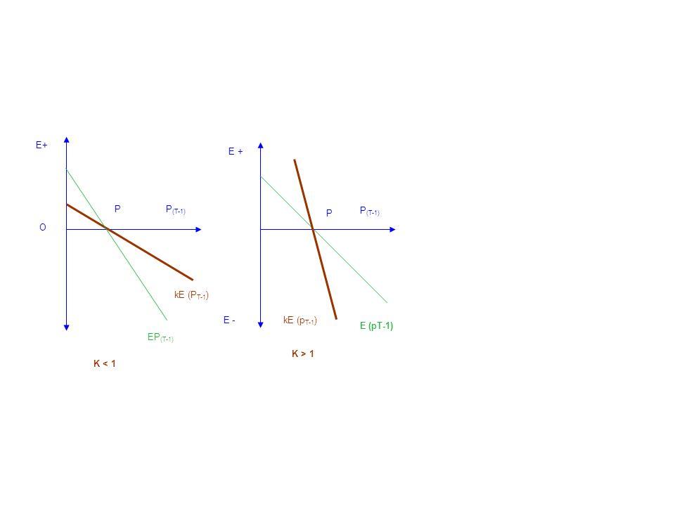 E+ E + P P P(T-1) P(T-1) O kE (PT-1) E - kE (pT-1) E (pT-1) EP(T-1) K < 1 K > 1