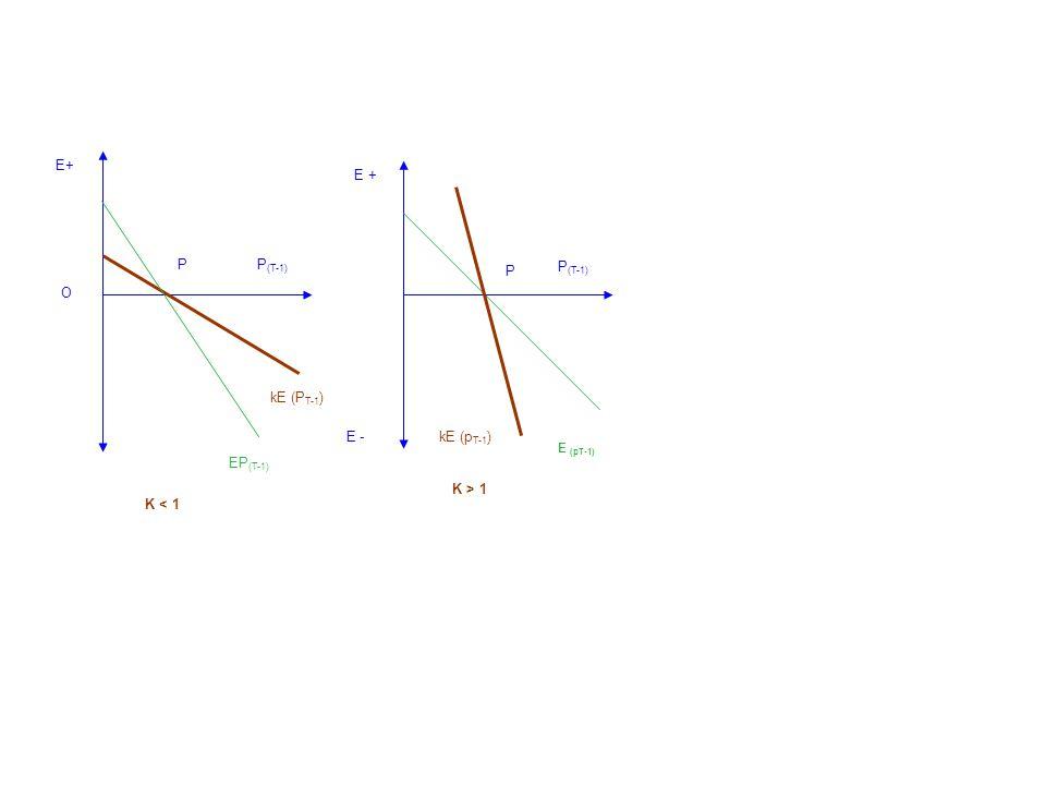 E+ E + P P P(T-1) P(T-1) O kE (PT-1) E - kE (pT-1) EP(T-1) K < 1