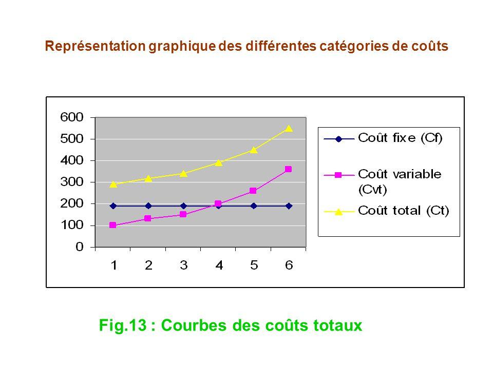 Représentation graphique des différentes catégories de coûts