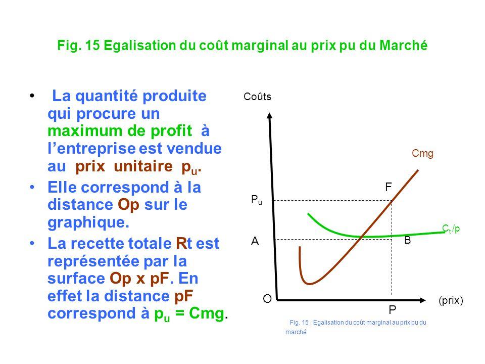 Fig. 15 Egalisation du coût marginal au prix pu du Marché