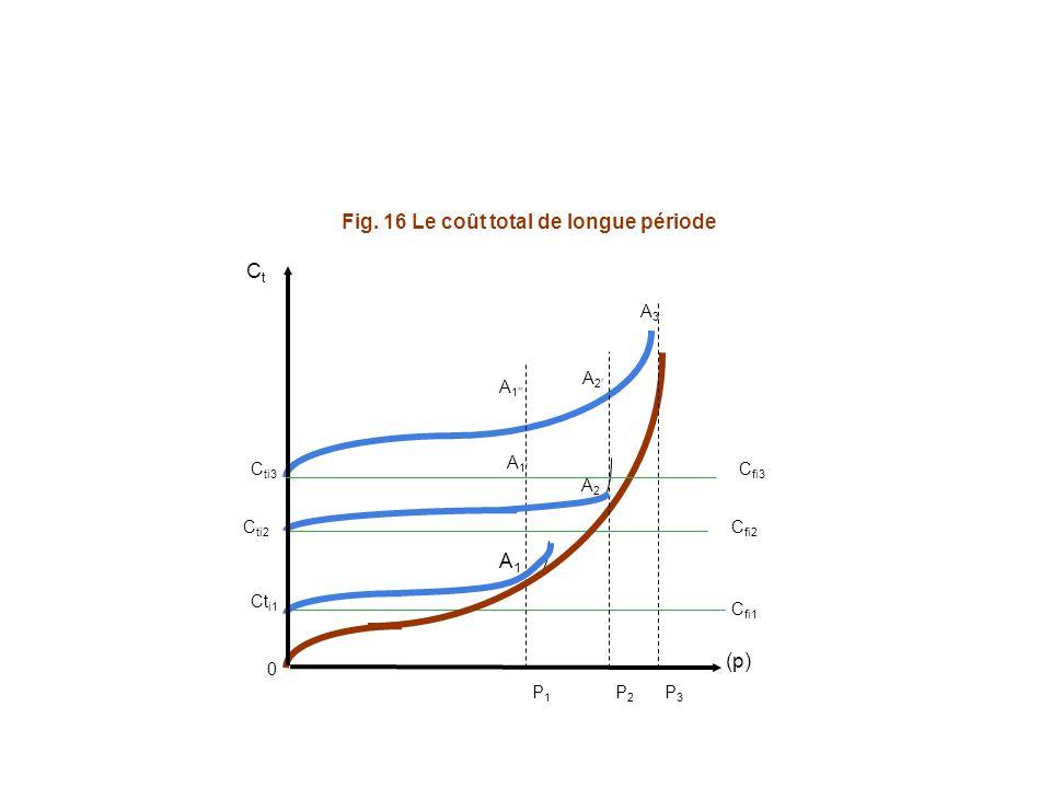 Fig. 16 Le coût total de longue période