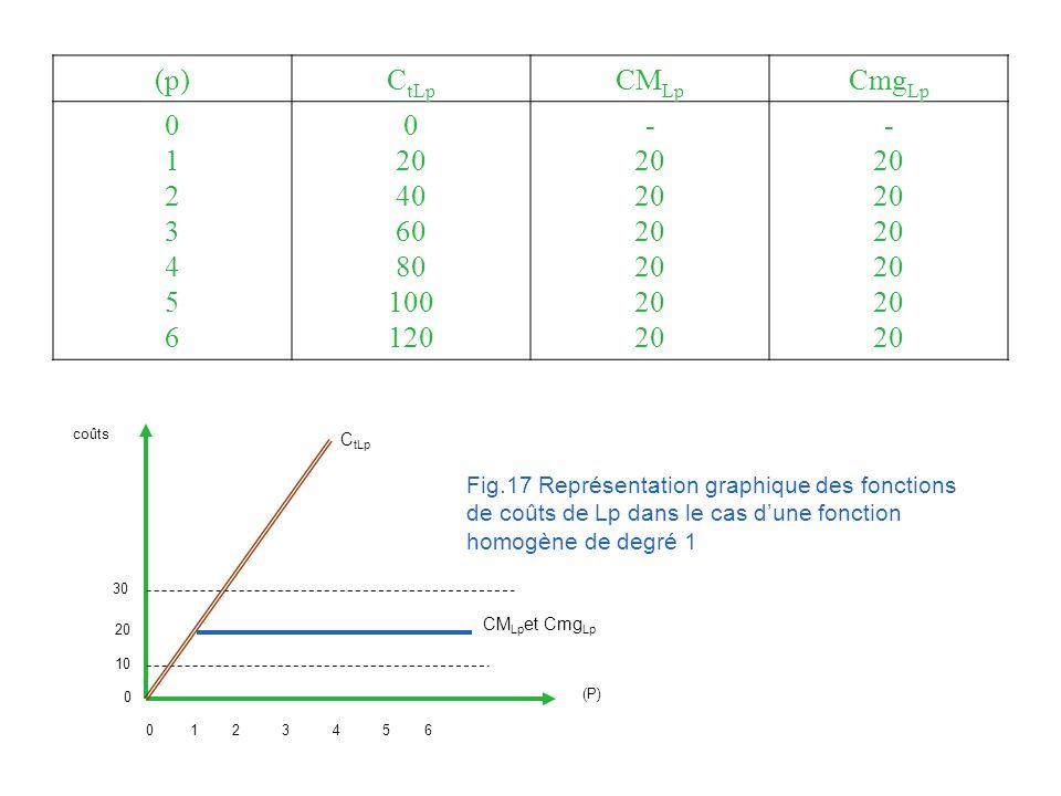 (p) CtLp. CMLp. CmgLp. 1. 2. 3. 4. 5. 6. 20. 40. 60. 80. 100. 120. - coûts. CtLp.