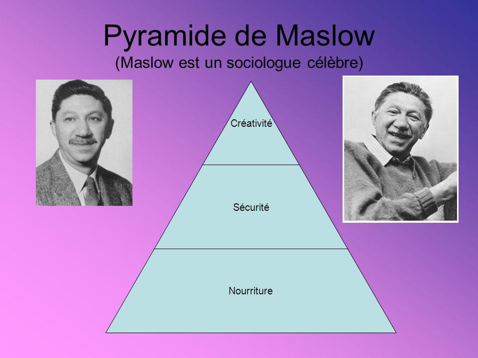 Pyramide de Maslow (Maslow est un sociologue célèbre)