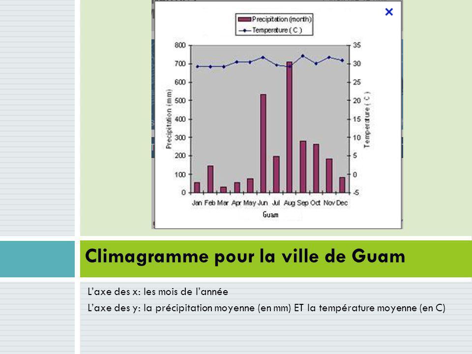 Climagramme pour la ville de Guam