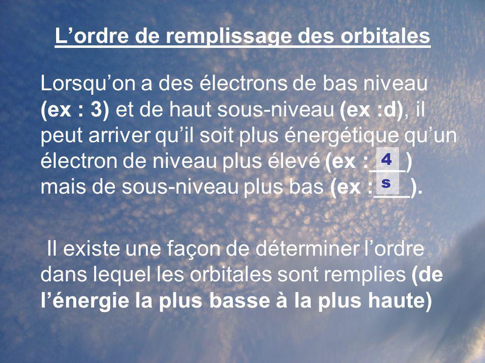 L'ordre de remplissage des orbitales