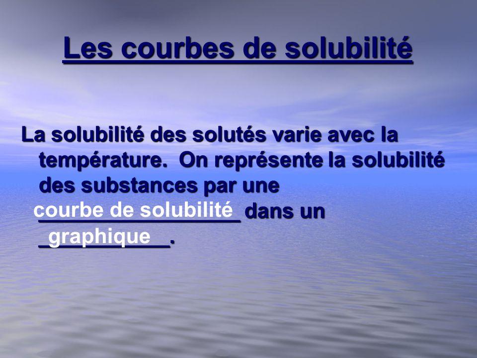 Les courbes de solubilité