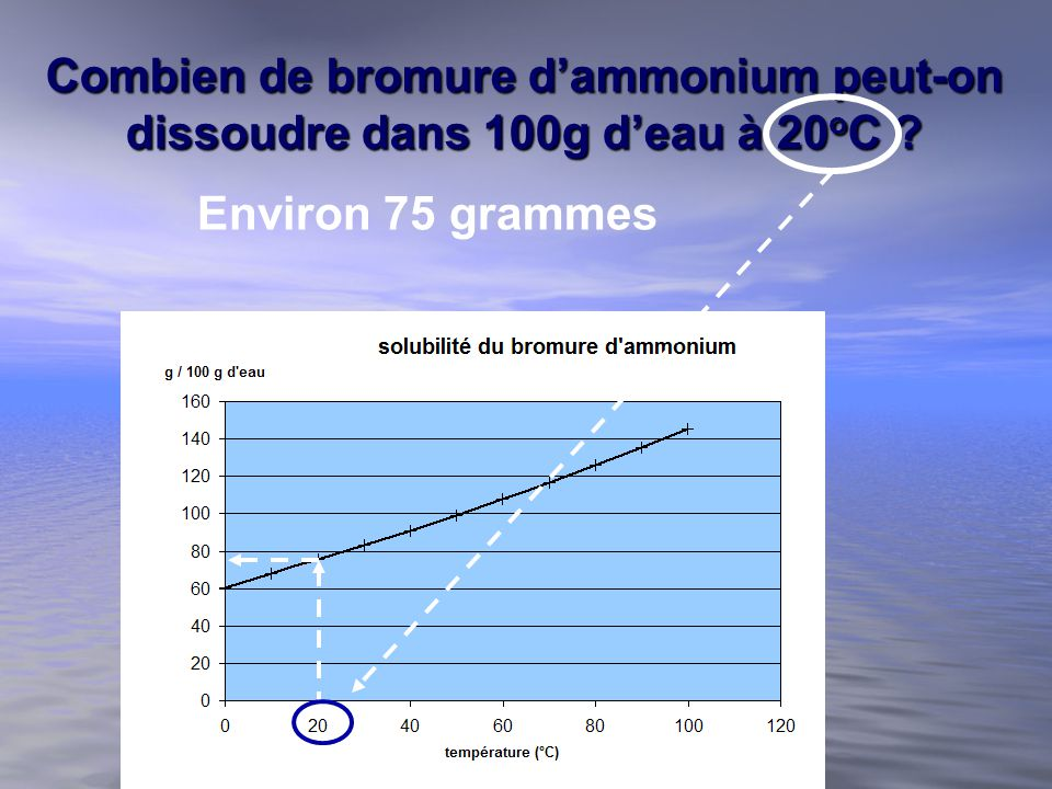 Module 3 les solutions ppt video online t l charger for Bromure de sodium piscine