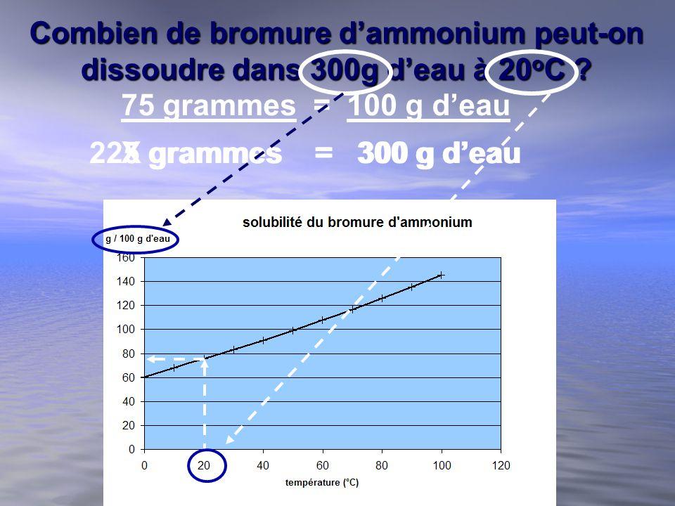 Combien de bromure d'ammonium peut-on dissoudre dans 300g d'eau à 20oC