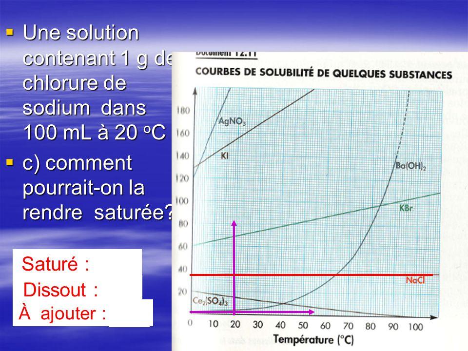 Une solution contenant 1 g de chlorure de sodium dans 100 mL à 20 oC