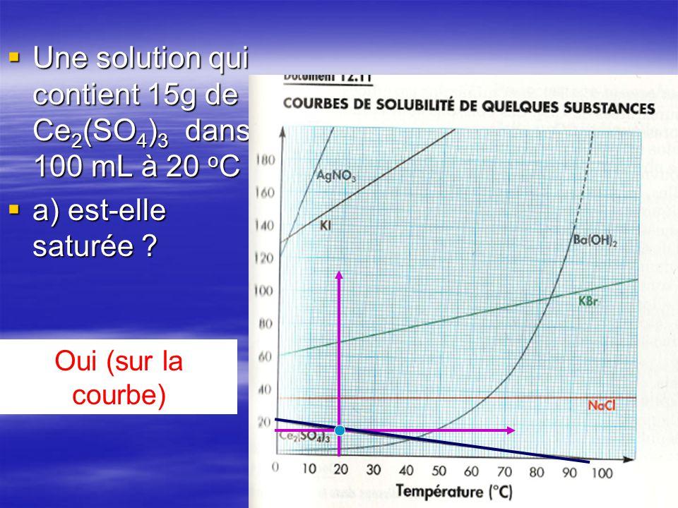 Une solution qui contient 15g de Ce2(SO4)3 dans 100 mL à 20 oC