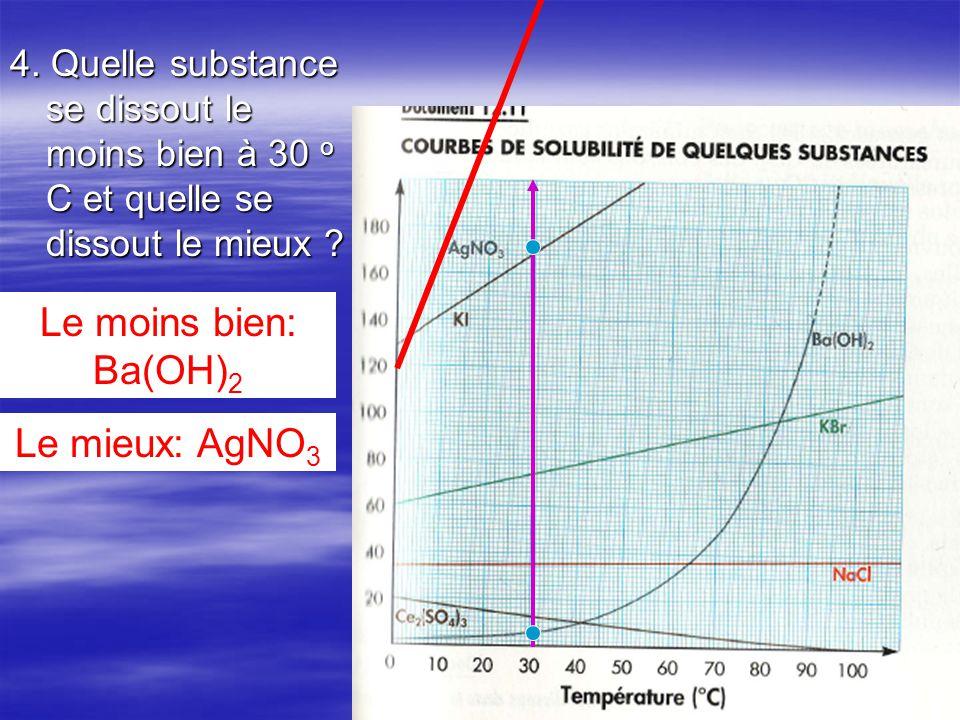 Le moins bien: Ba(OH)2 Le mieux: AgNO3